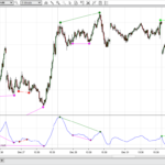 NinjaTrader 7 Divergence Indicator