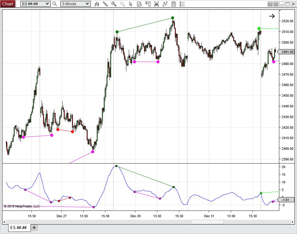 NinjaTrader Divergence Indicator - Moore Tech, LLC