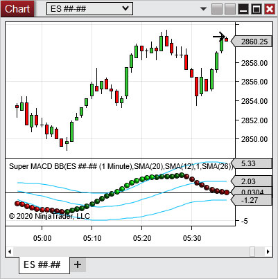 Super MACD BB Indicator